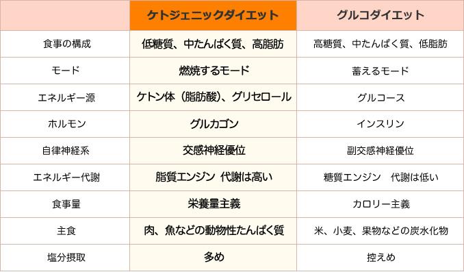 ジェニック カロリー ケト ケトジェニックダイエットのカロリー計算【P:F:C=3:6:1】